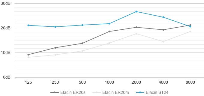 Grafico attenuazione modelli universali Elacin ST24